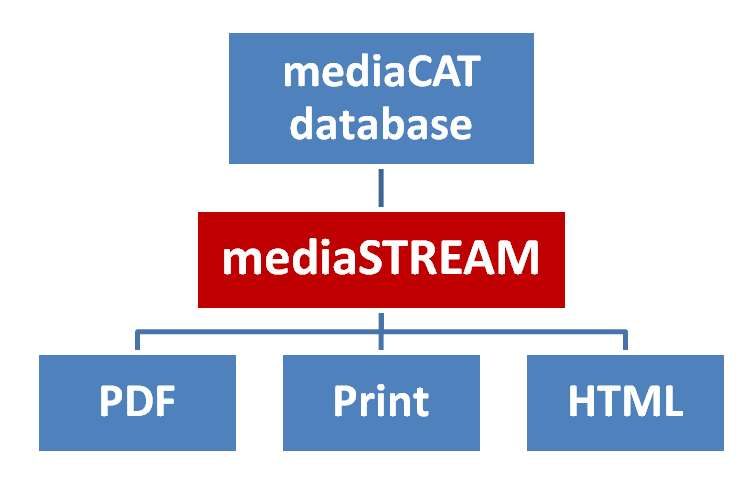 Desktop & Database Publishing - mediaSTREAM unisce i vantaggi di un potente software di DTP con l'accesso al database di mediaCAT Foundation, che contiene tutte le informazioni e le risorse necessarie alla creazione dei documenti.